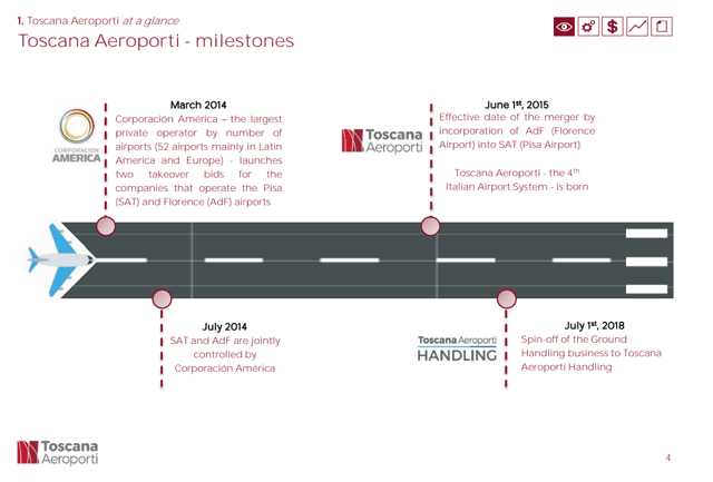 Toscana Airports business – Source: Toscana Aiports Investor Relations - presentation