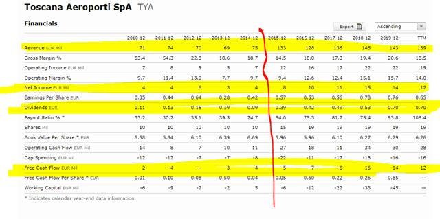 Toscana Aeroporti stock fundamentals – Source: Morningstar