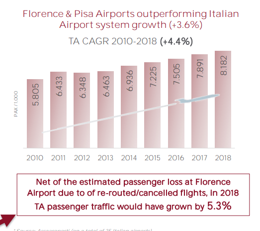 Toscana Airports traffic growth – Source: Toscana Aiports Investor Relations - presentation