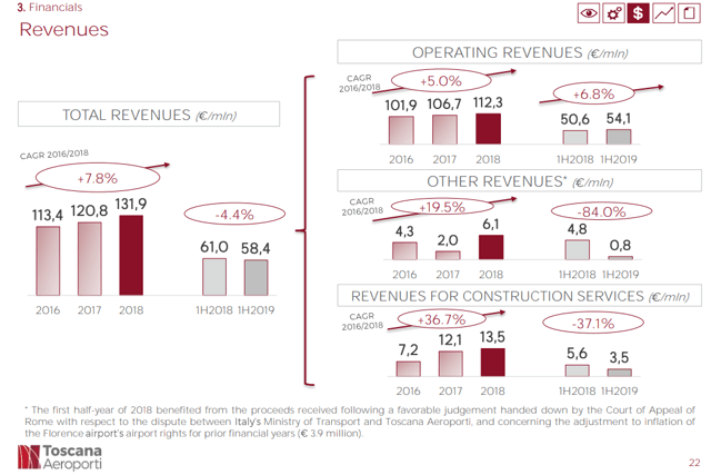 Toscana Airports revenue – Source: Toscana Aiports Investor Relations - presentation