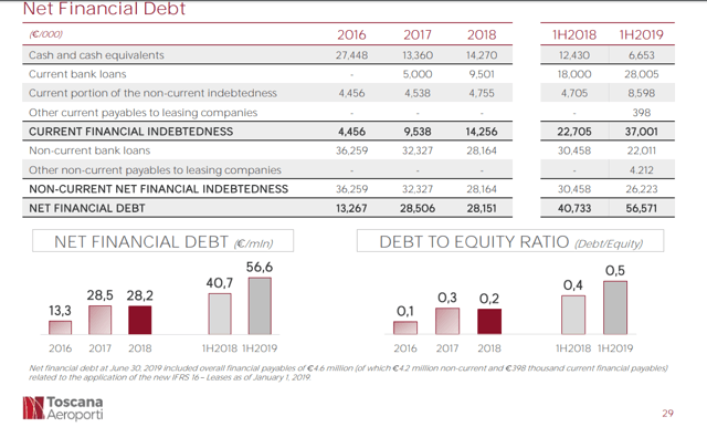 Toscana Airports debt – Source: Toscana Aiports Investor Relations - presentation