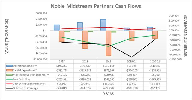 Flujos de efectivo de Noble Midstream Partners
