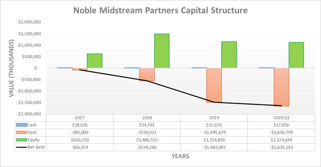 Estructura de capital de Noble Midstream Partners