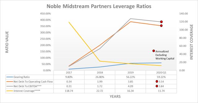 Índices de apalancamiento de Noble Midstream Partners