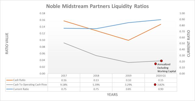 Noble Midstream Partners ratios de liquidez