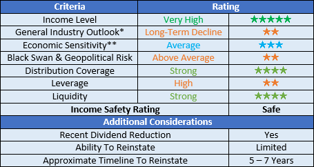 Holly Energy Partners ratings