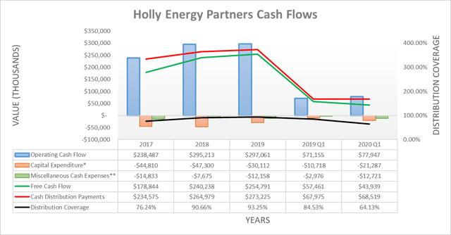 Holly Energy Partners cash flows