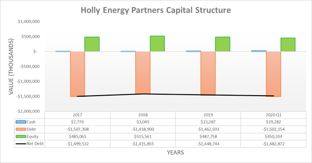 Holly Energy Partners capital structure