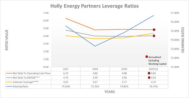 Holly Energy Partners leverage ratios