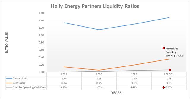 Holly Energy Partners liquidity ratios