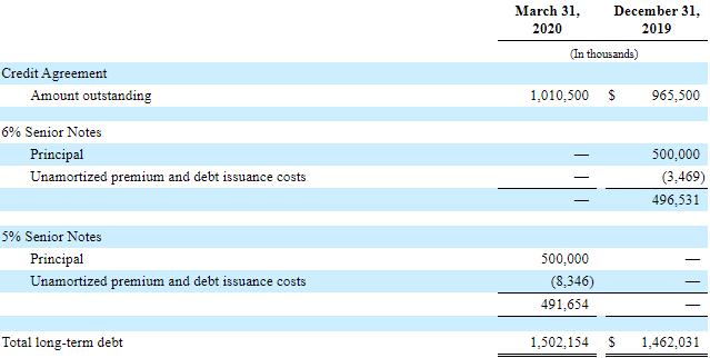 Holly Energy Partners debt maturities