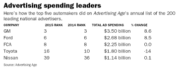 Automakers rank high on annual ad-spending list