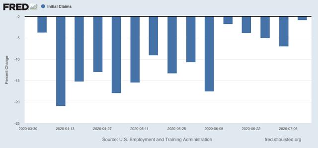 Angry Bear »A melhoria diminui nas reivindicações iniciais; esperamos que o crescimento recente do emprego diminua também 3