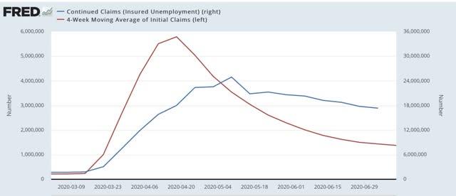 Angry Bear »A melhoria diminui nas reivindicações iniciais; esperamos que o crescimento recente do emprego diminua também 4