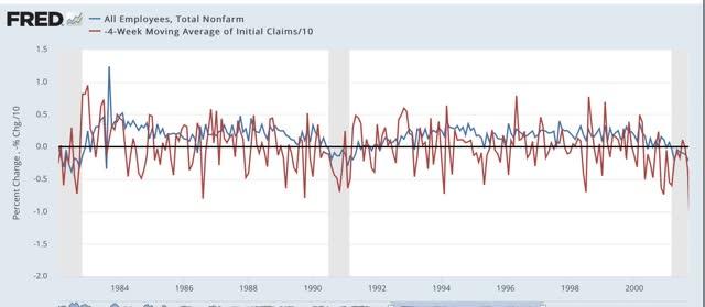 Angry Bear »A melhoria diminui nas reivindicações iniciais; esperamos que o crescimento recente do emprego diminua também 5