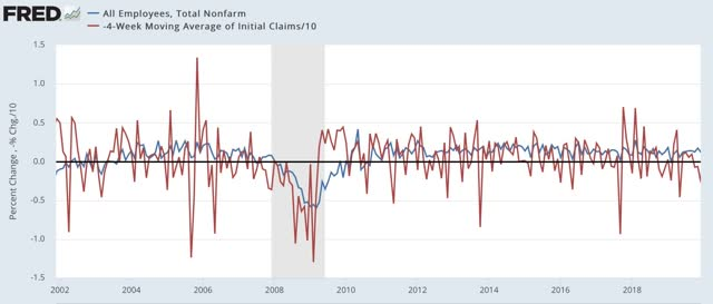 Angry Bear »A melhoria diminui nas reivindicações iniciais; esperamos que o crescimento recente do emprego diminua também 6