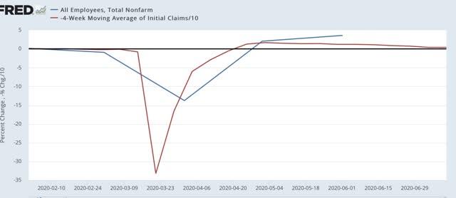 Angry Bear »A melhoria diminui nas reivindicações iniciais; esperamos que o crescimento recente do emprego diminua também 7
