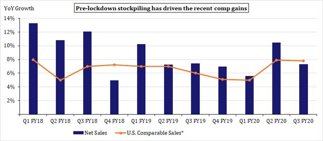 Costco Wholesale_Crecimiento de ventas