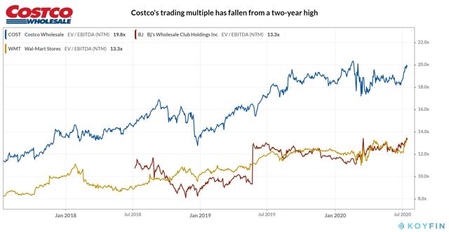 Costco Wholesale_Valuation Multiples