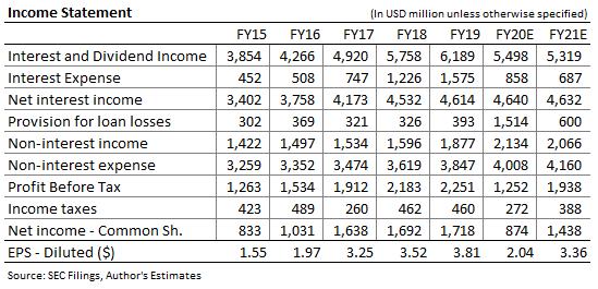 Pronóstico de ingresos de Citizens Financial Group
