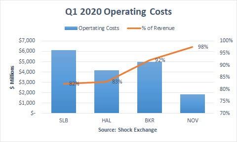Schlumberger Q1 2020 Operating Costs. Source: Shock Exchange