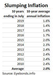 Descenso de la inflación