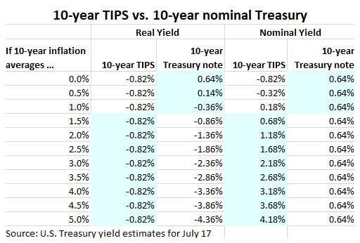 TIPS de 10 años vs nominales de 10 años