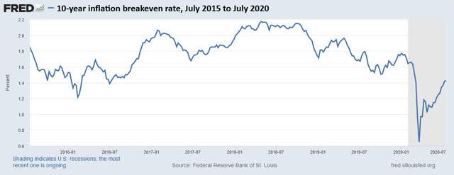 Tasa de equilibrio de inflación a 10 años