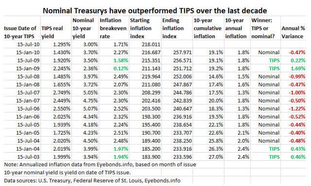 TIPS versus rendimiento nominal