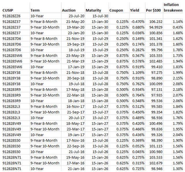 TIPS historial de subastas
