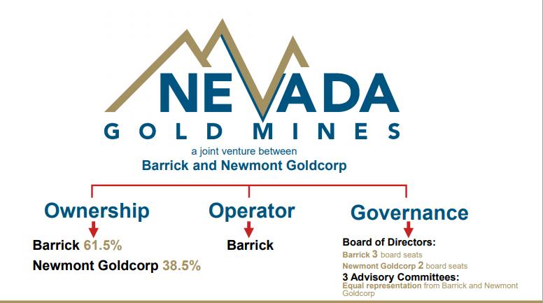 Barrick Gold Nevada Gold Mines Update Nyse Gold Seeking Alpha
