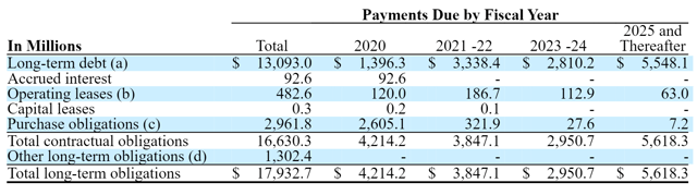 General Mills Debt