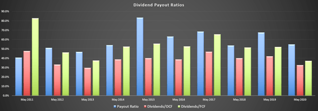 General Mills Dividend Payout Ratios