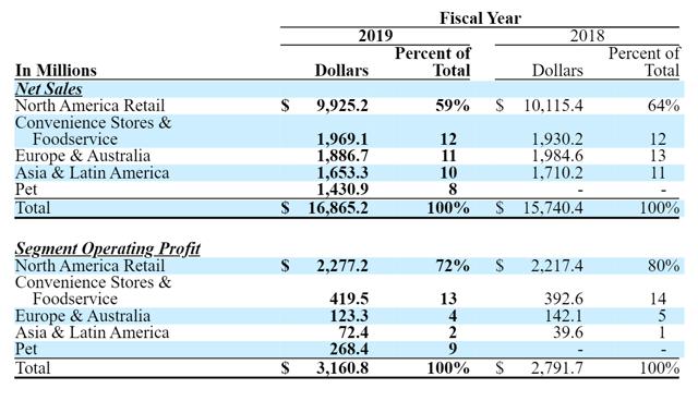 General Mills Sales Segments
