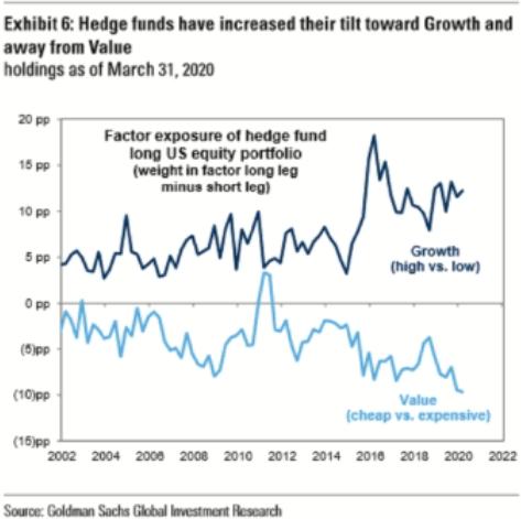 Gráficos de inversiones de crecimiento versus valor Fondos de cobertura