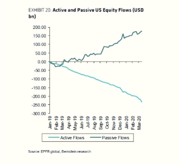 Flujos activos y pasivos de renta variable estadounidense