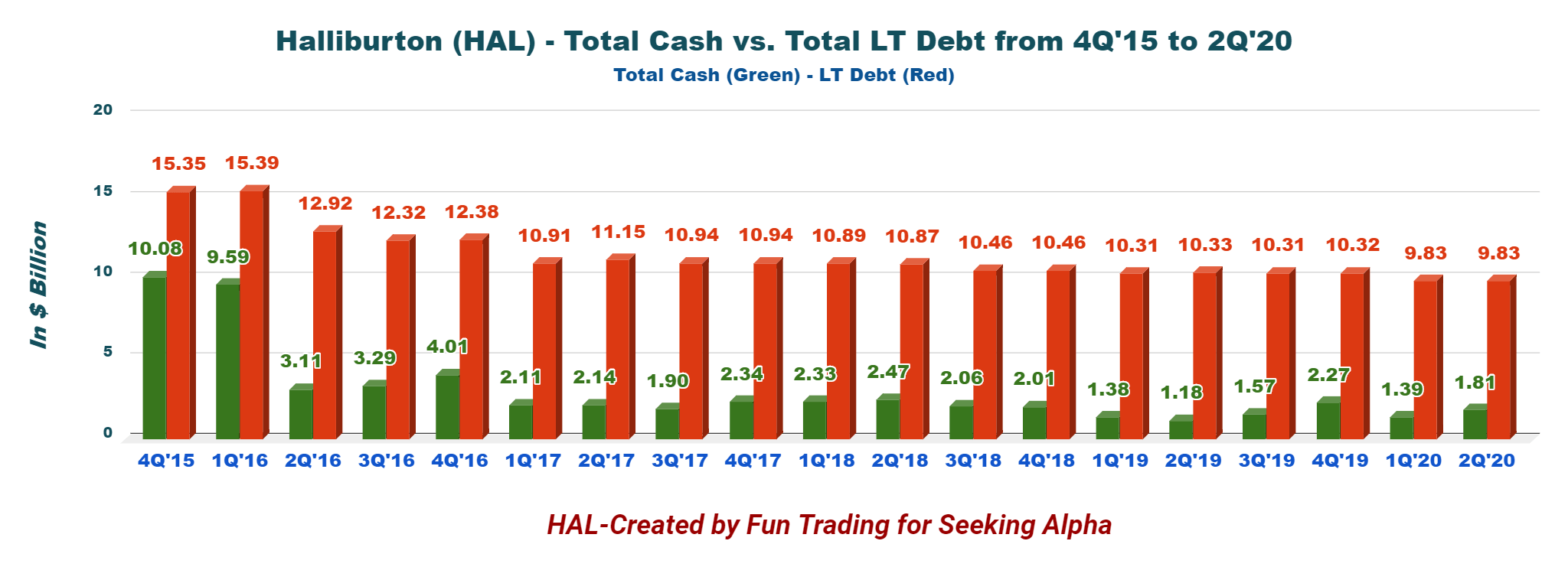 Predicting The Annual Expense Of NYSE: HAL And Its Returns