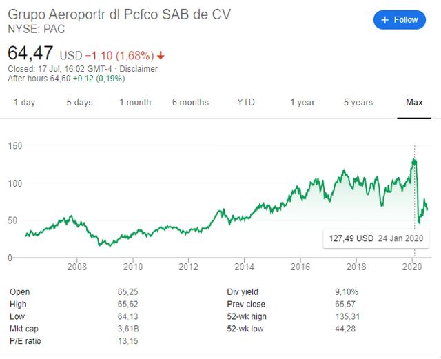 PAC stock price chart