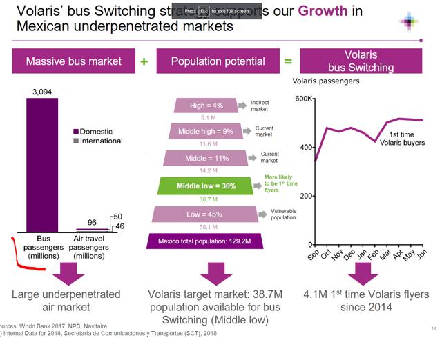 Bus versus air travel Mexico - Source: Volaris Investor relations