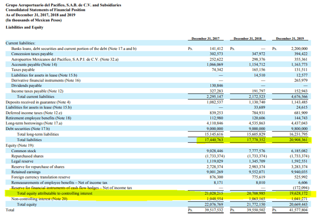 PAC stock analysis – balance sheet – Source: PAC investor relations – 20-F
