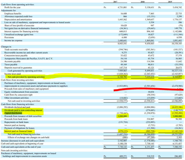 PAC stock analysis – cash flow – Source: PAC investor relations – 20-F
