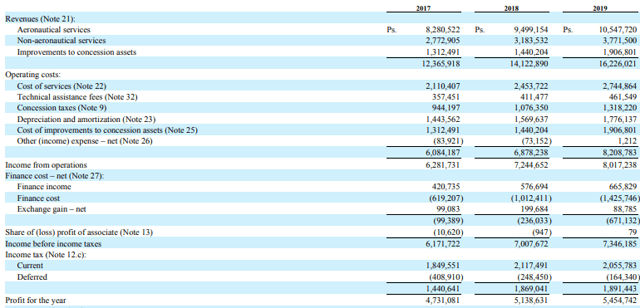 PAC stock analysis – income statement – Source: PAC investor relations – 20-F
