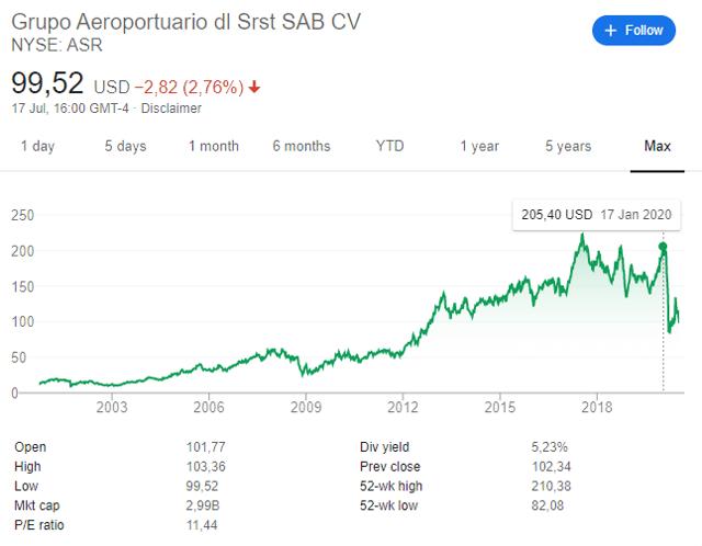 Grupo Aeroportuario del Sureste stock price chart