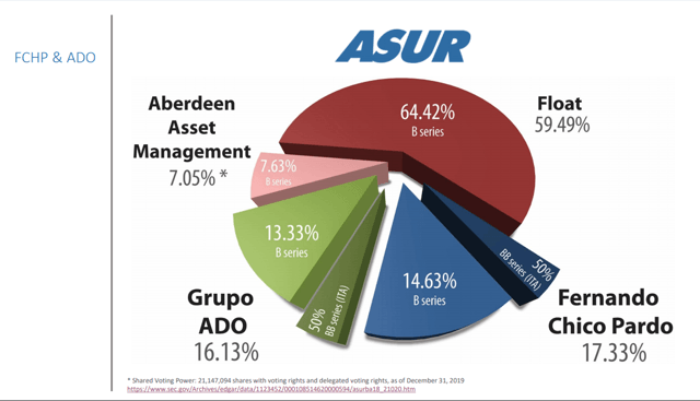 Grupo Aeroportuario del Sureste stock ownership – Source: Grupo Aeroportuario del Sureste Investor relations