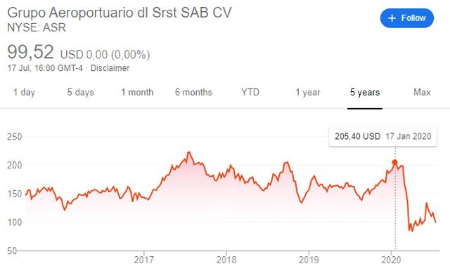 Grupo Aeroportuario del Sureste stock price potential