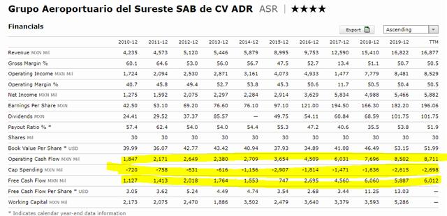 Grupo Aeroportuario del Sureste stock fundamentals – XNYS ASR quote