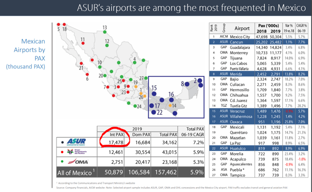 Grupo Aeroportuario del Sureste business overview – Source: Grupo Aeroportuario del Sureste Investor relations