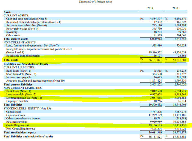 Grupo Aeroportuario del Sureste balance sheet - Grupo Aeroportuario del Sureste Investor relations Annual report