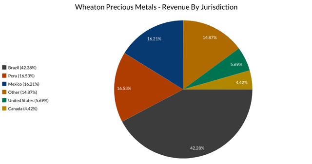 Wheaton Precious Metal Jurisdictions