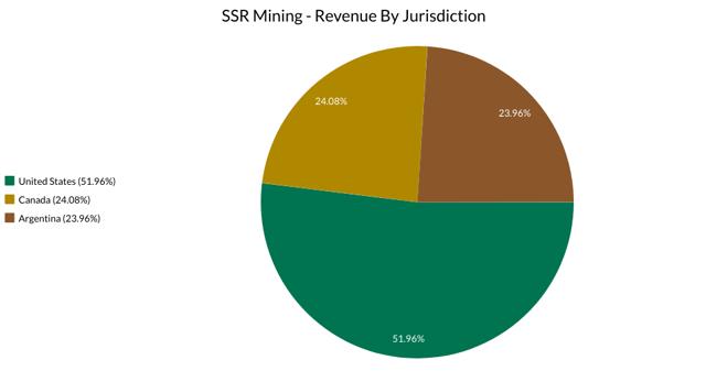 SSR Mining Jurisdictions
